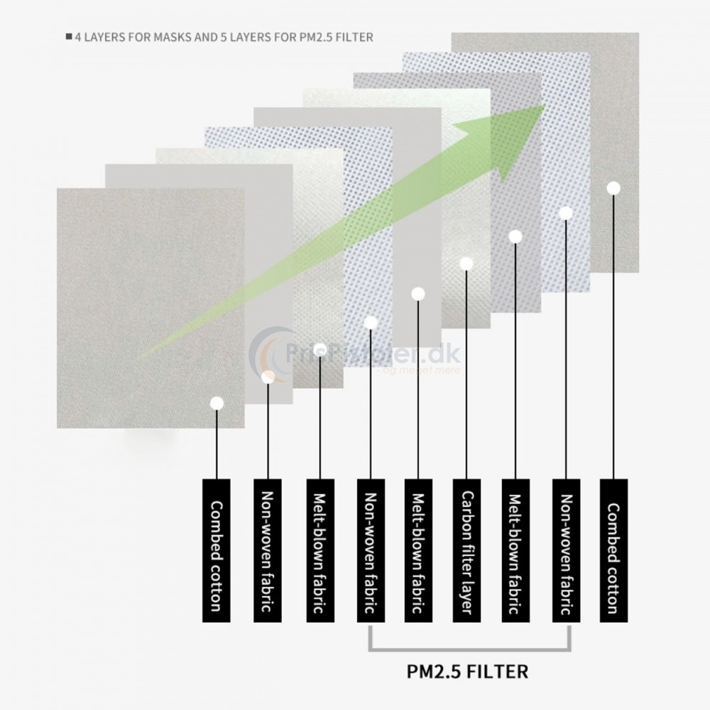 Genanvendelige4lagsstofmundbind3stk-01